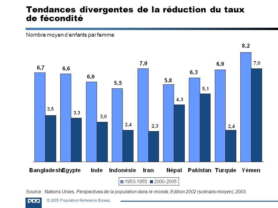 Tendances divergentes de la réduction du taux de fécondité