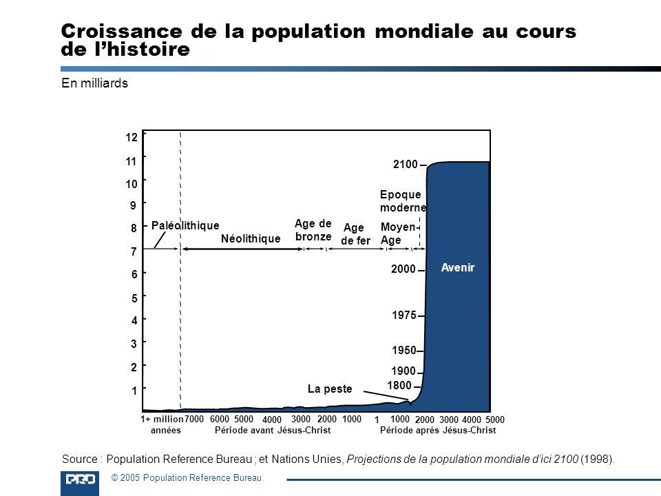 Croissance de la population mondiale au cours de l'histoire