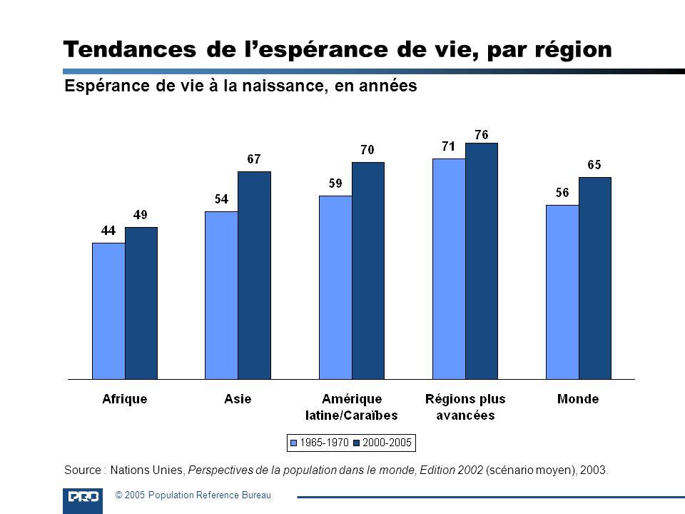 Tendances de l'espérance de vie, par région