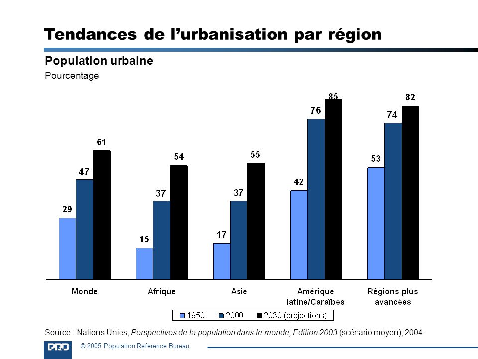 Tendances de l'urbanisation par région