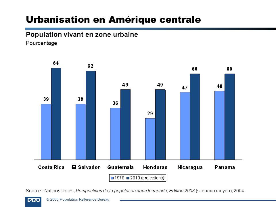 Urbanisation en Amérique centrale
