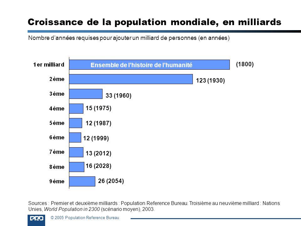 Croissance de la population mondiale, en milliards