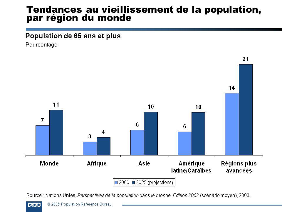 Tendances au vieillissement de la population, par région du monde