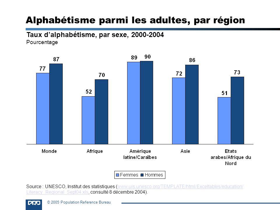 Alphabétisme parmi les adultes, par région