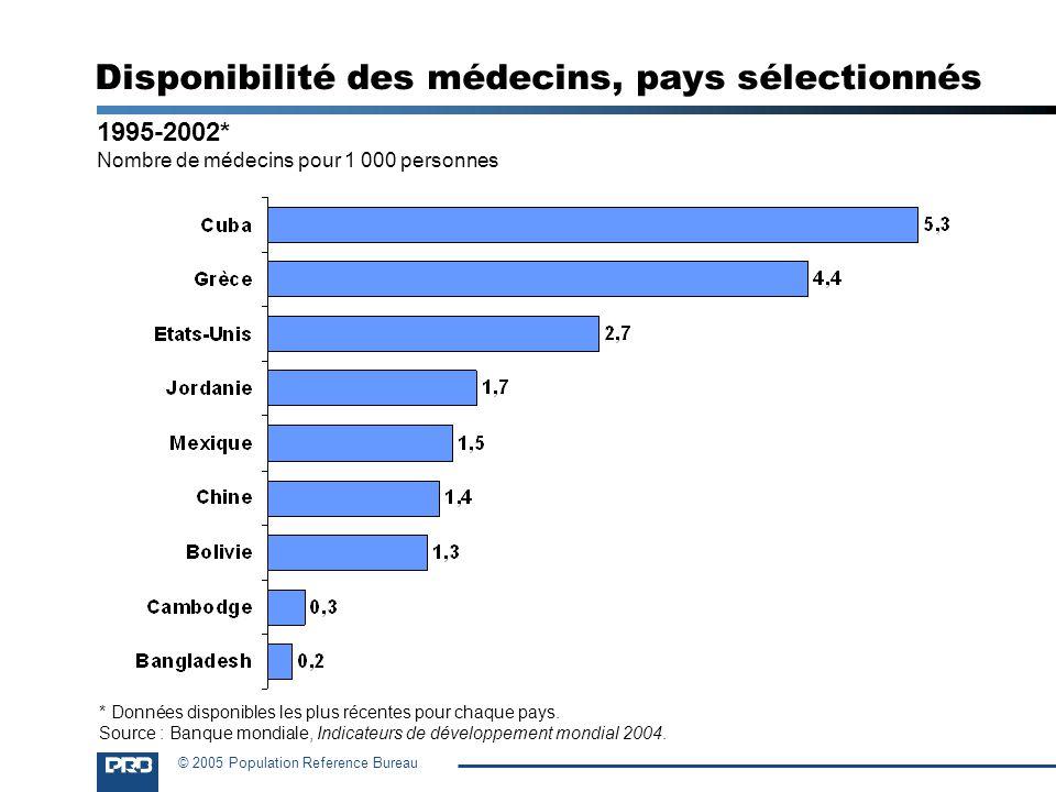Disponibilité des médecins, pays sélectionnés