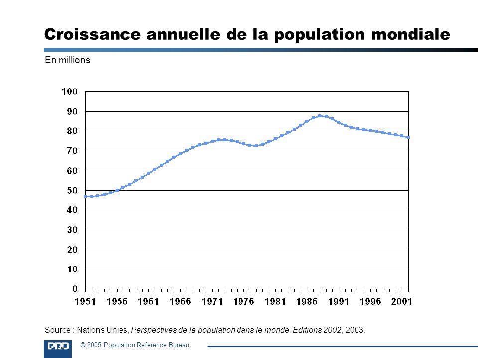 Croissance annuelle de la population mondiale