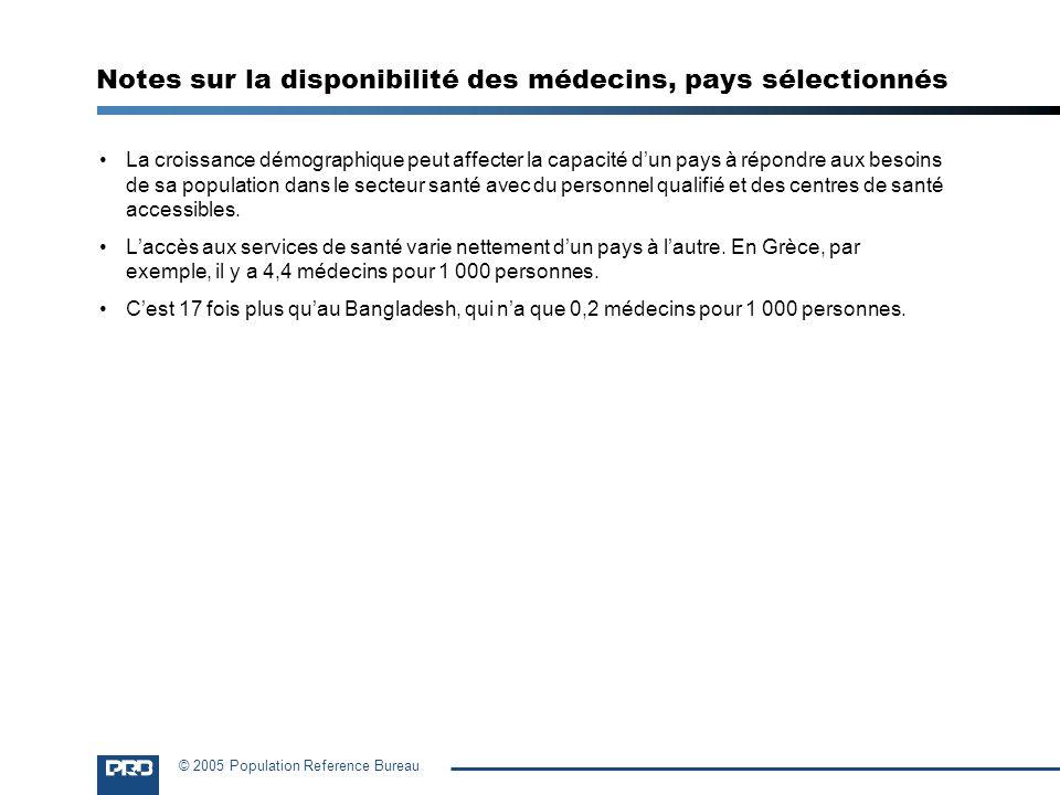 Notes sur la disponibilité des médecins, pays sélectionnés