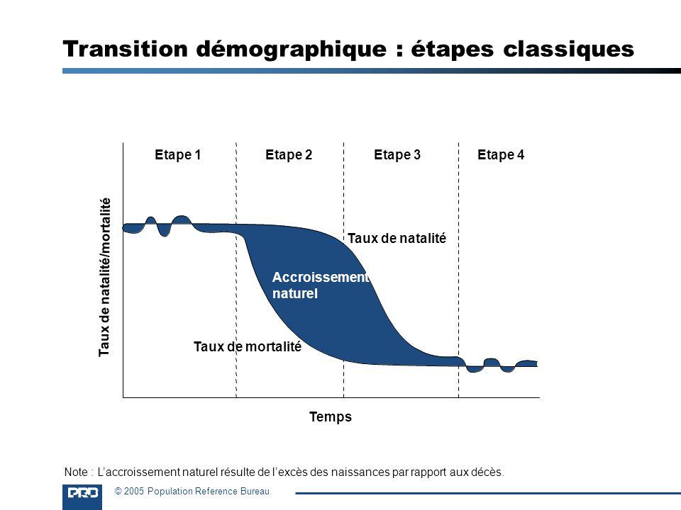 Transition démographique : étapes classiques