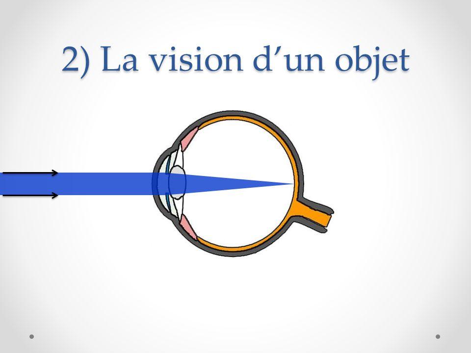 2) La vision d'un objet
