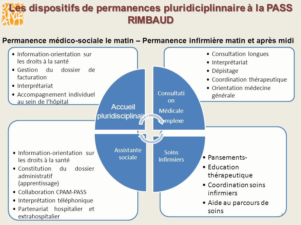 Les dispositifs de permanences pluridiciplinnaire à la PASS RIMBAUD