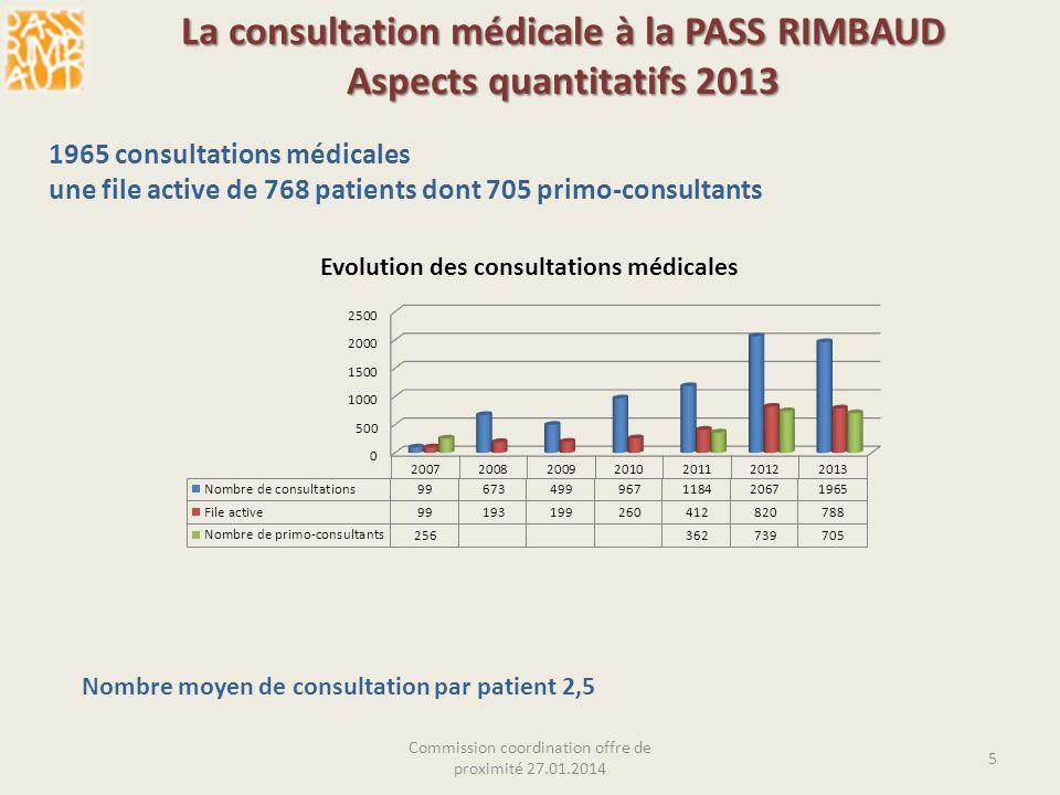 La consultation médicale à la PASS RIMBAUD Aspects quantitatifs 2013