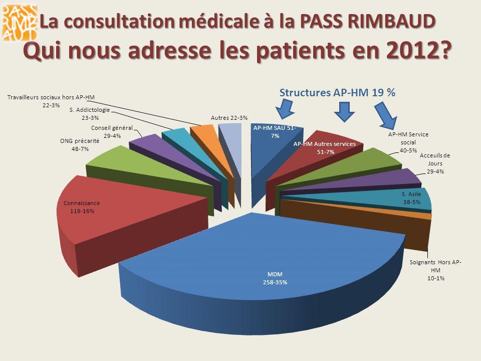 La consultation médicale à la PASS RIMBAUD Qui nous adresse les patients en 2012