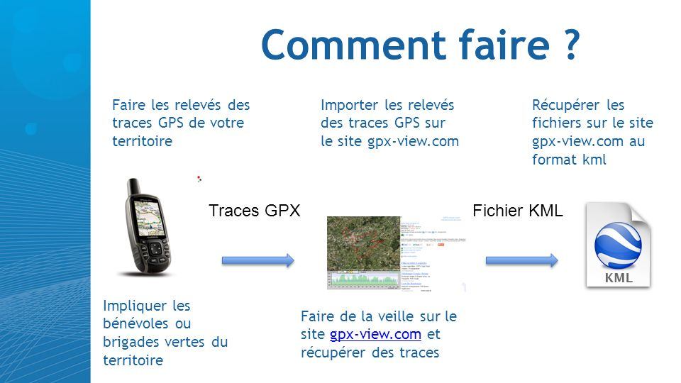 Comment faire Traces GPX Fichier KML