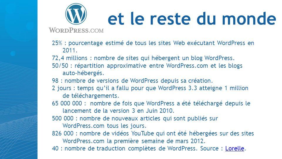 et le reste du monde 25% : pourcentage estimé de tous les sites Web exécutant WordPress en 2011.