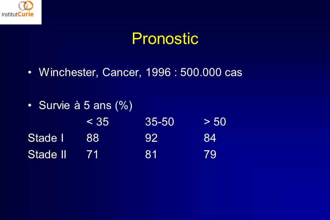 Pronostic Winchester, Cancer, 1996 : 500.000 cas Survie à 5 ans (%)