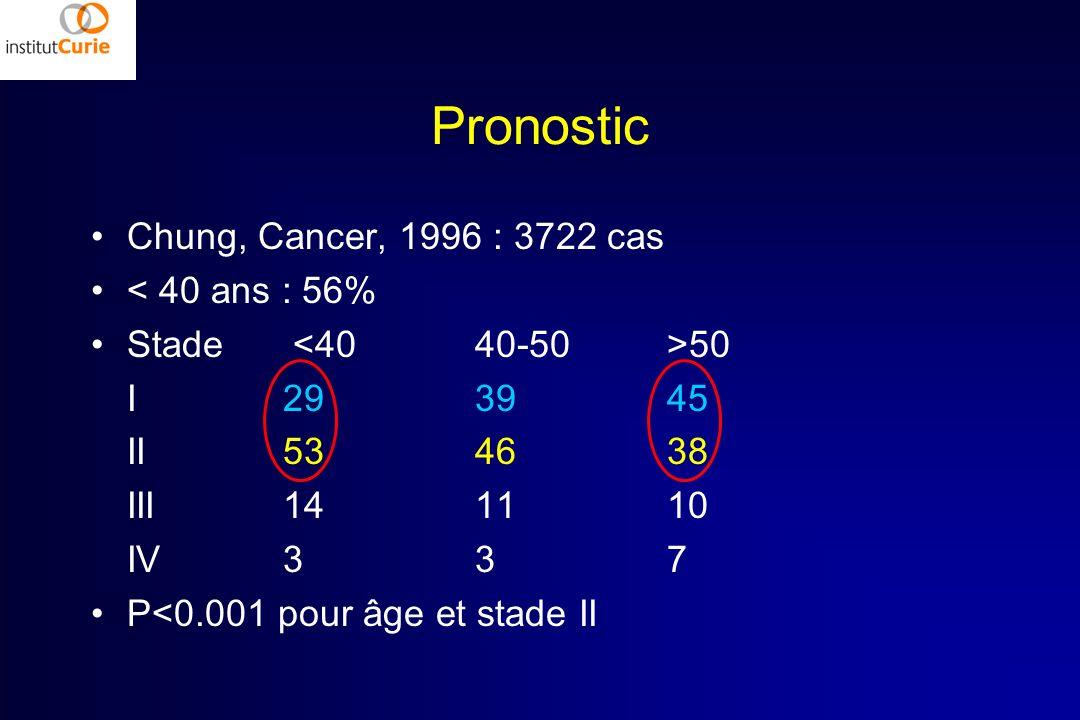 Pronostic Chung, Cancer, 1996 : 3722 cas < 40 ans : 56%