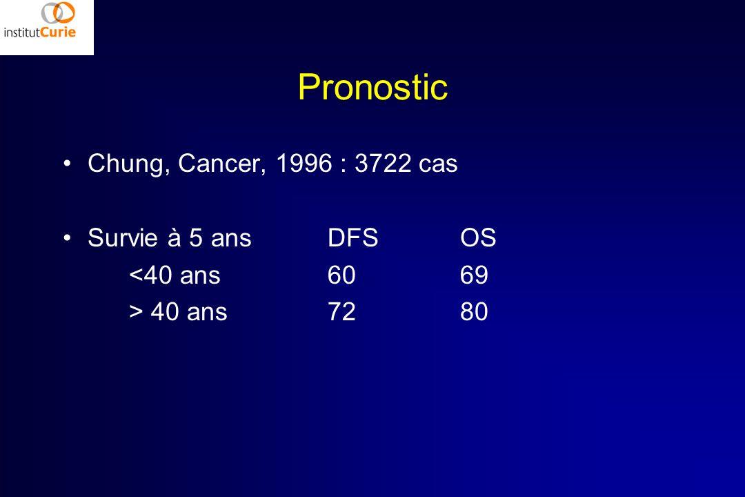 Pronostic Chung, Cancer, 1996 : 3722 cas Survie à 5 ans DFS OS
