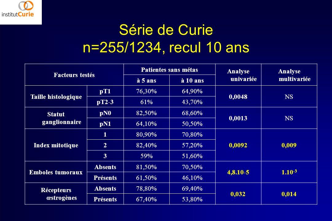 Série de Curie n=255/1234, recul 10 ans