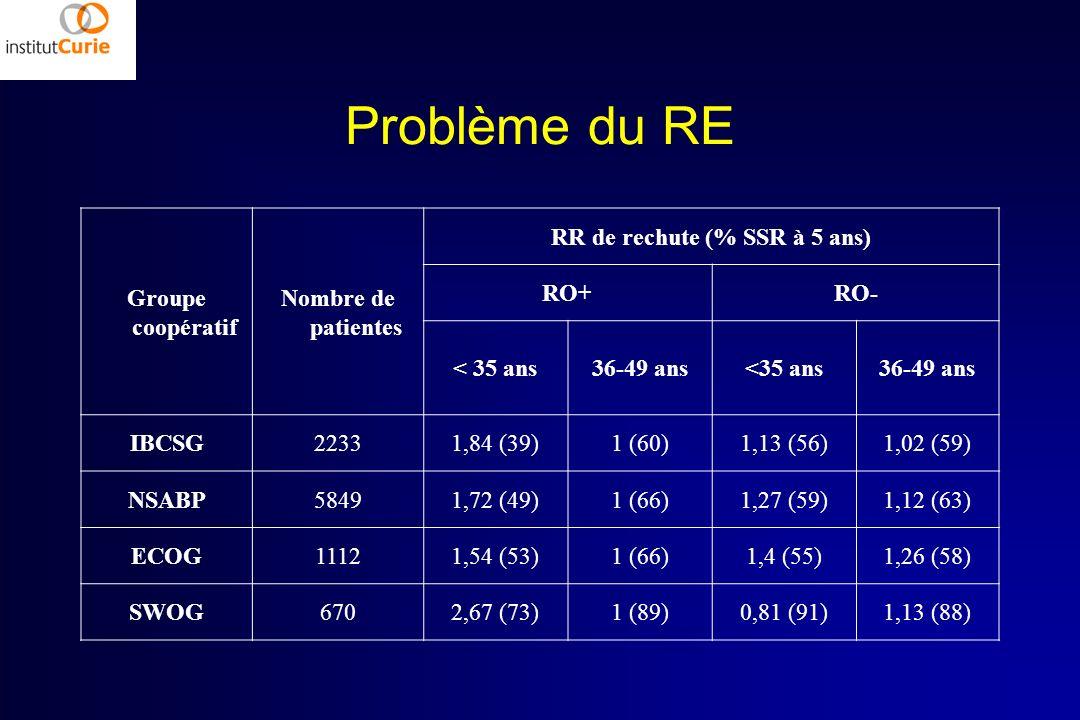 RR de rechute (% SSR à 5 ans)