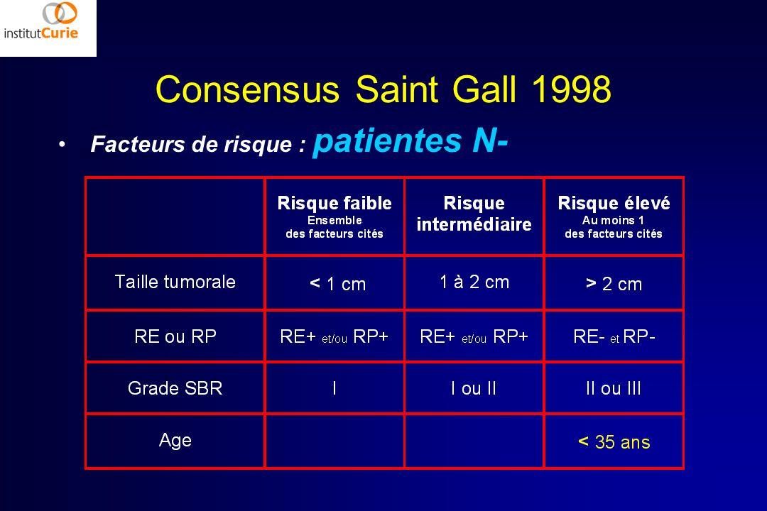 Consensus Saint Gall 1998 Facteurs de risque : patientes N-