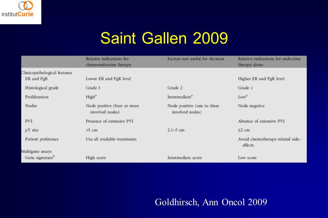 Saint Gallen 2009 Goldhirsch, Ann Oncol 2009