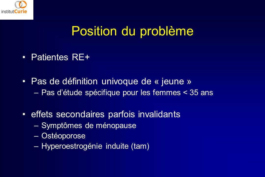 Position du problème Patientes RE+