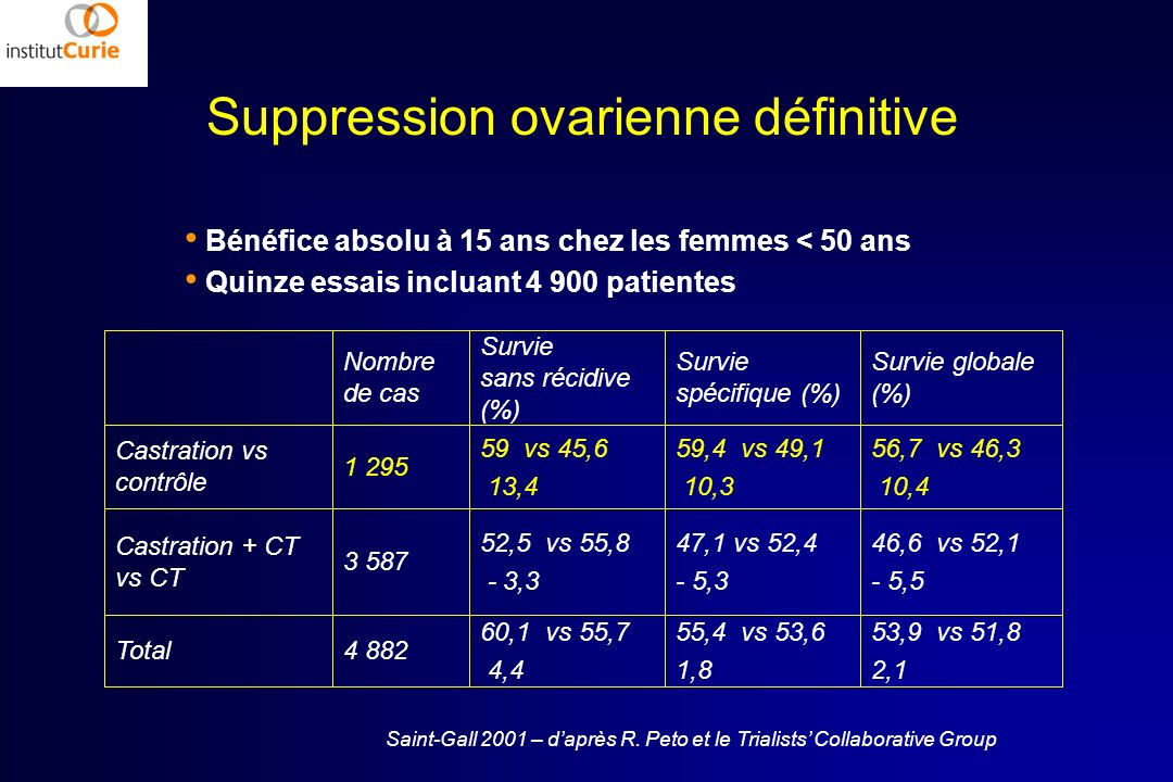 Suppression ovarienne définitive