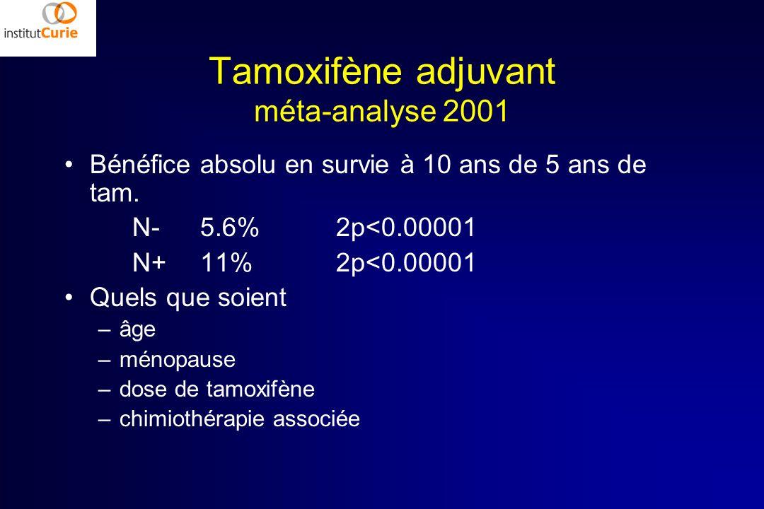 Tamoxifène adjuvant méta-analyse 2001