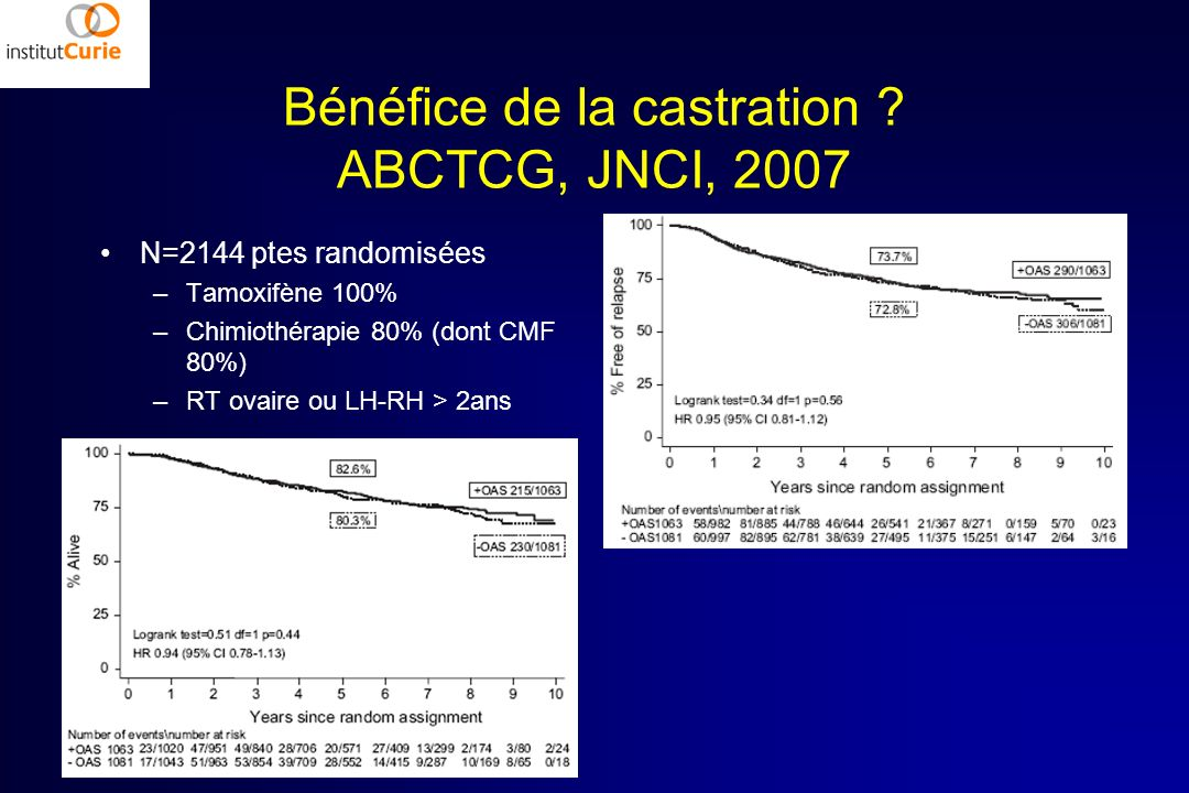 Bénéfice de la castration ABCTCG, JNCI, 2007