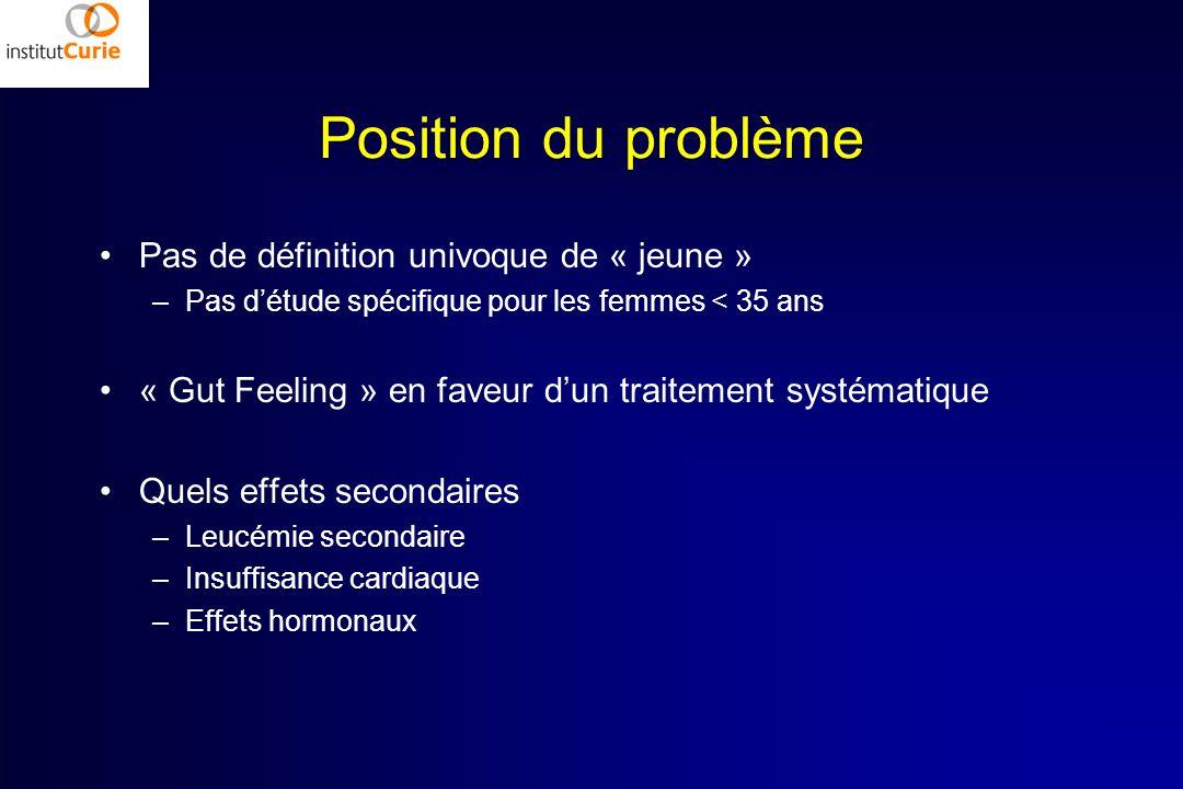 Position du problème Pas de définition univoque de « jeune »