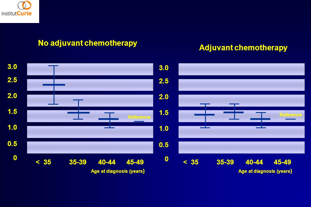 No adjuvant chemotherapy Adjuvant chemotherapy