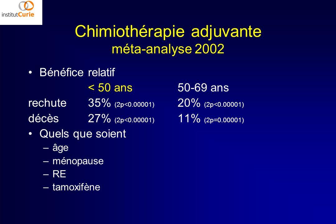 Chimiothérapie adjuvante méta-analyse 2002