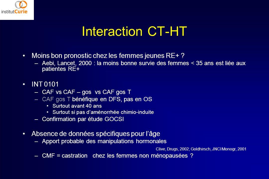 Interaction CT-HT Moins bon pronostic chez les femmes jeunes RE+