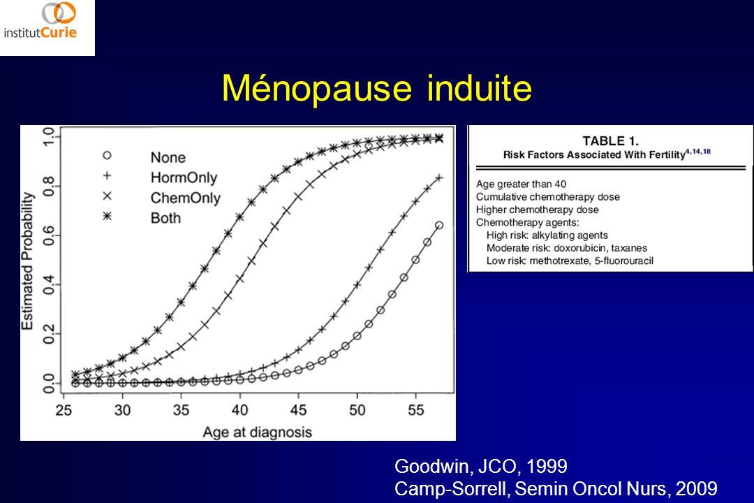 Ménopause induite Goodwin, JCO, 1999