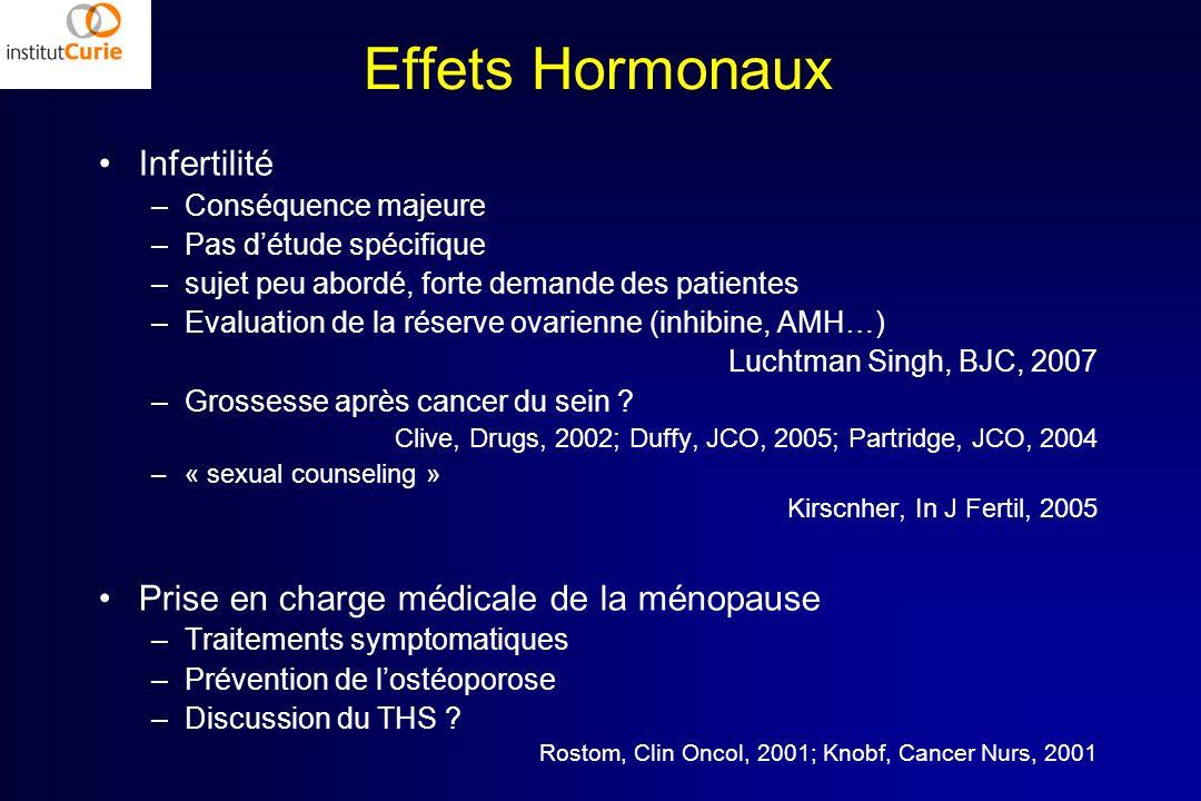 Effets Hormonaux Infertilité Prise en charge médicale de la ménopause
