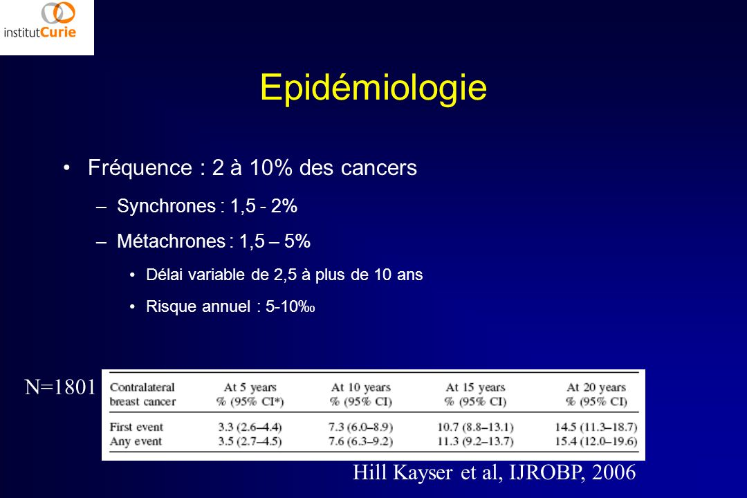 Epidémiologie Fréquence : 2 à 10% des cancers N=1801