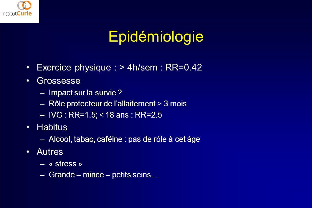 Epidémiologie Exercice physique : > 4h/sem : RR=0.42 Grossesse