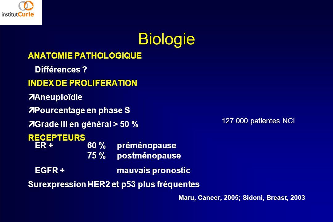 Biologie ANATOMIE PATHOLOGIQUE Différences INDEX DE PROLIFERATION