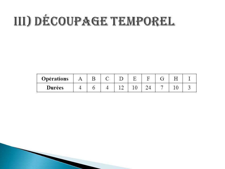 III) Découpage temporel