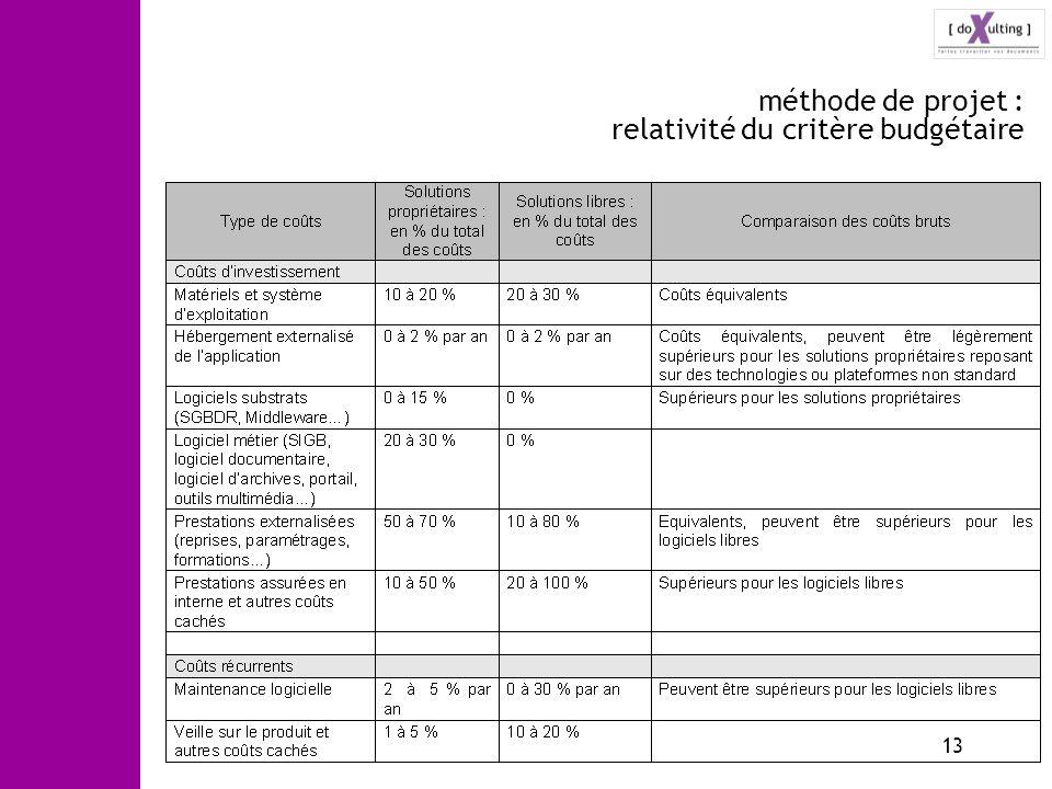 méthode de projet : relativité du critère budgétaire