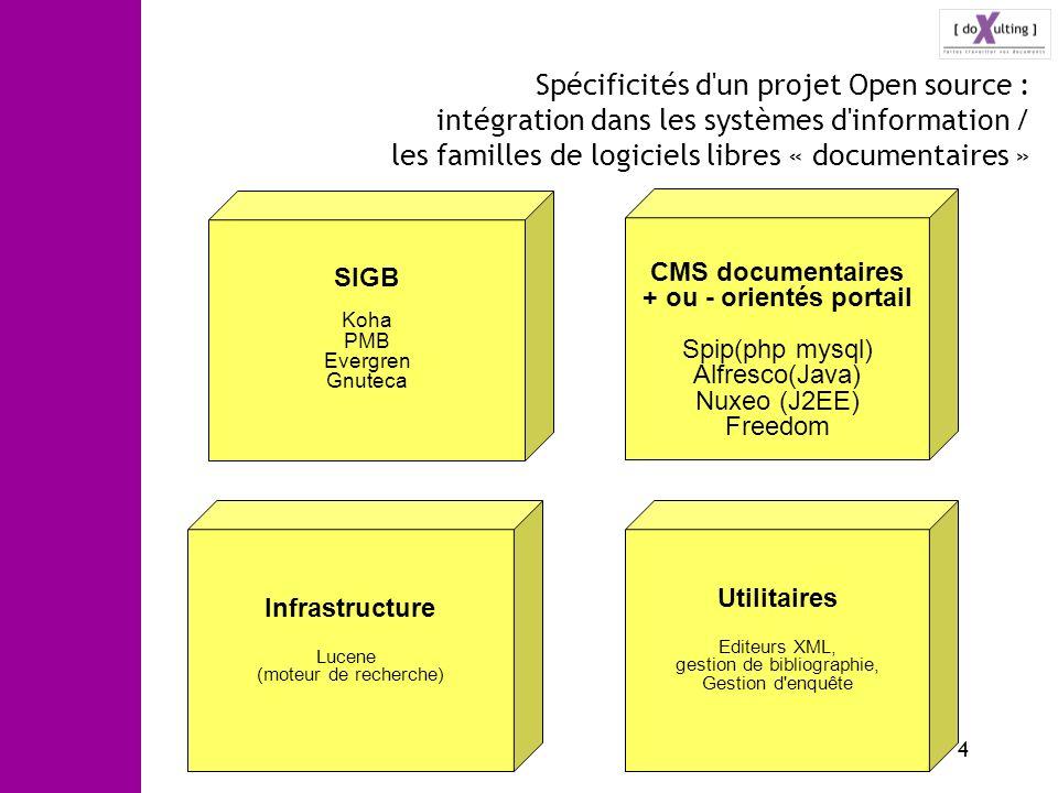 Spécificités d un projet Open source : intégration dans les systèmes d information / les familles de logiciels libres « documentaires »