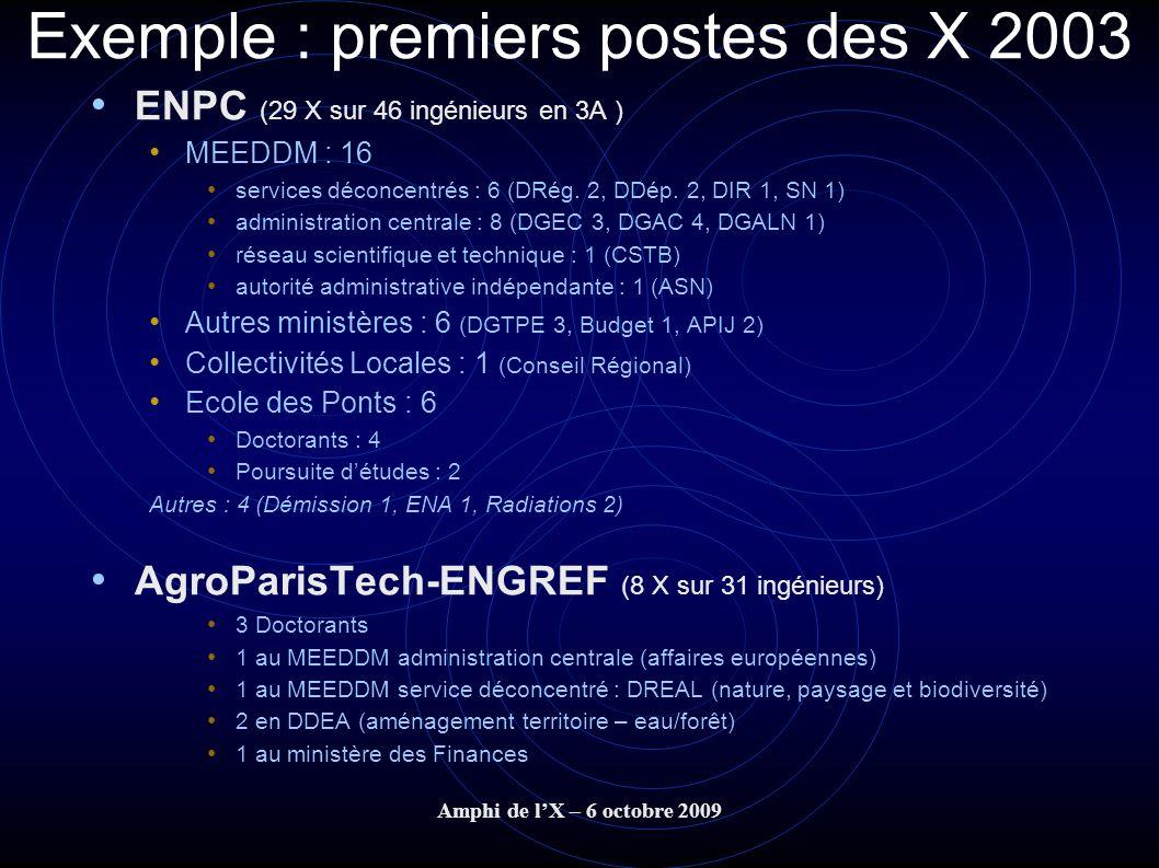 Exemple : premiers postes des X 2003
