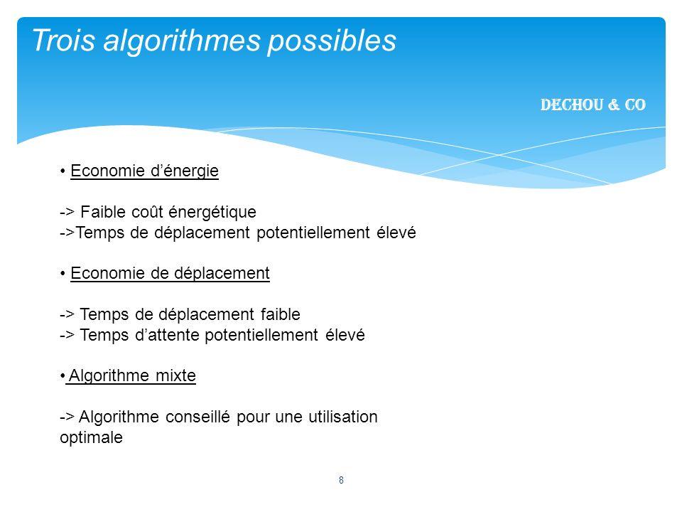 Trois algorithmes possibles