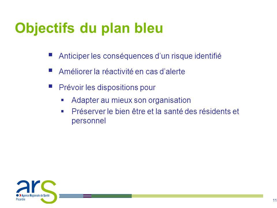 Objectifs du plan bleu Anticiper les conséquences d'un risque identifié. Améliorer la réactivité en cas d'alerte.