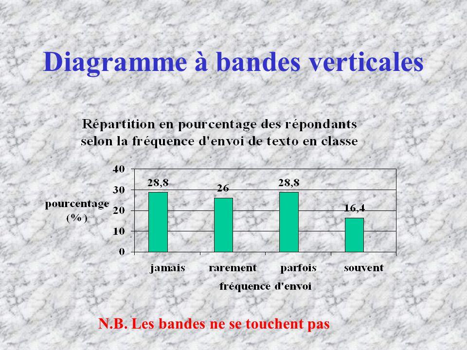 Diagramme à bandes verticales