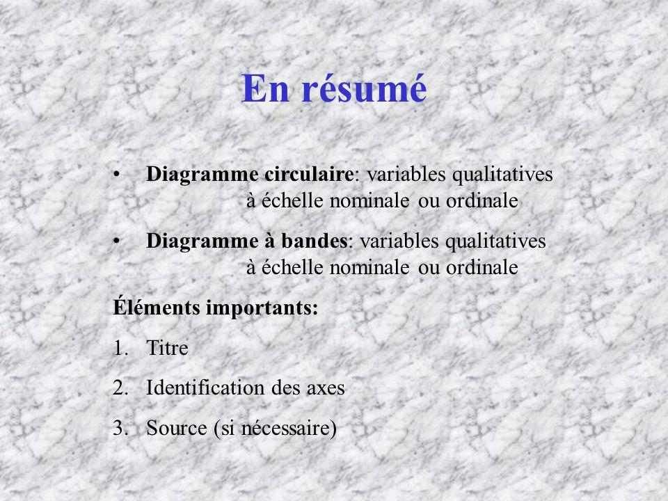 En résumé Diagramme circulaire: variables qualitatives à échelle nominale ou ordinale.
