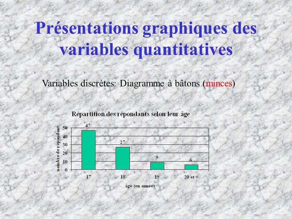 Présentations graphiques des variables quantitatives