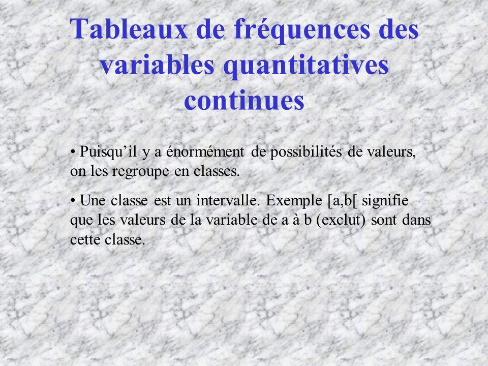 Tableaux de fréquences des variables quantitatives continues