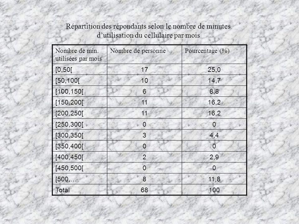 Répartition des répondants selon le nombre de minutes d'utilisation du cellulaire par mois