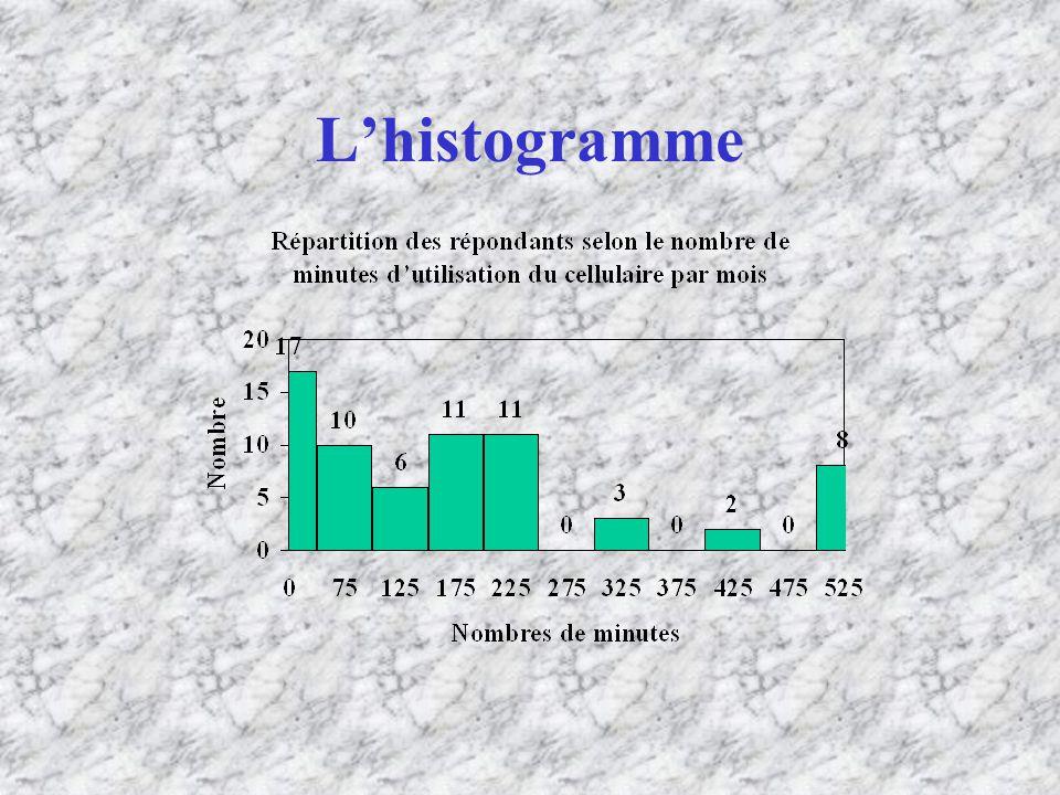 L'histogramme
